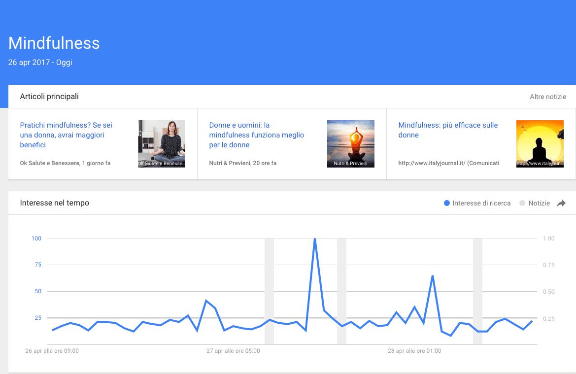 Google Trends Benessere