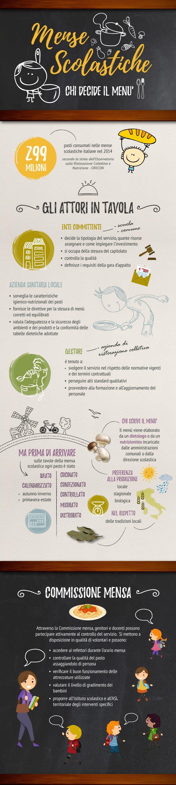 infografica mense scolastiche
