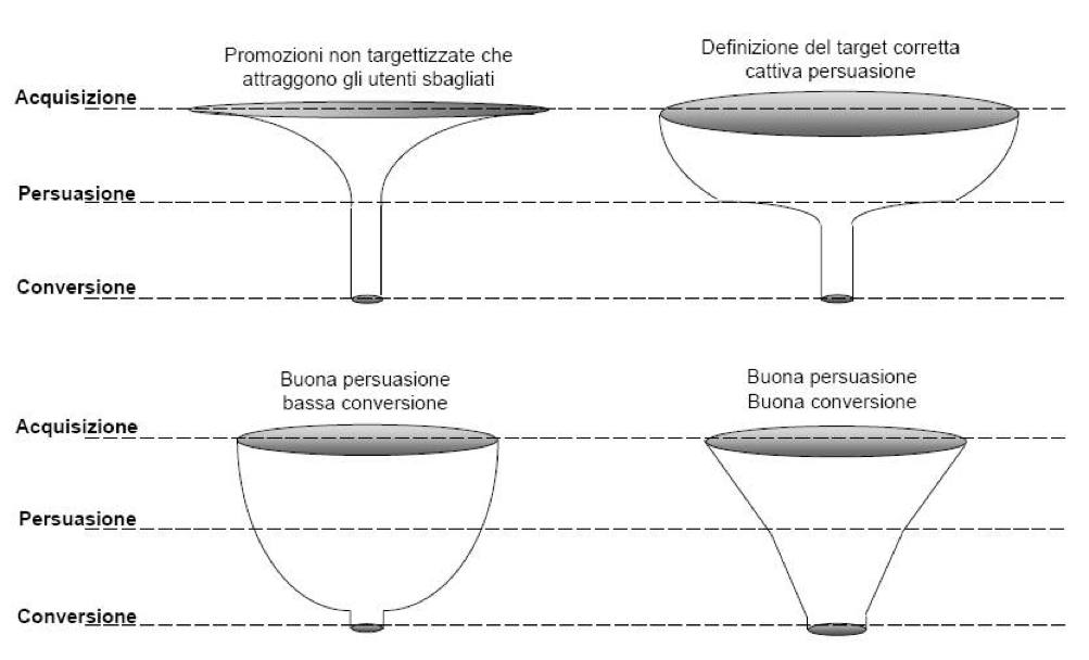 funnel conversione email marketing