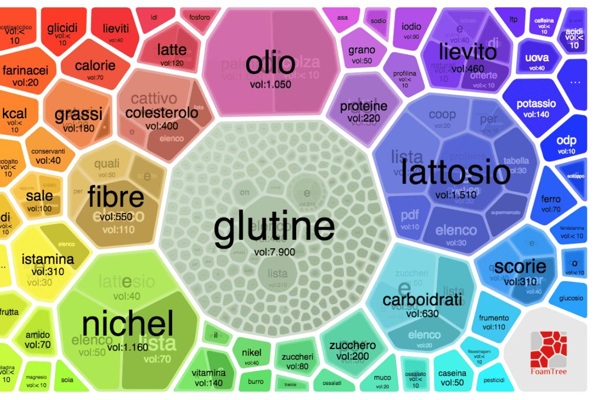 Alimenti senza, ricerche Google