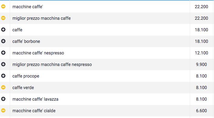 Macchine caffè ricerche Google