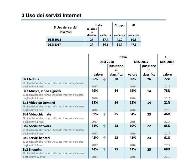 Rapporto UE digitalizzazione Italia