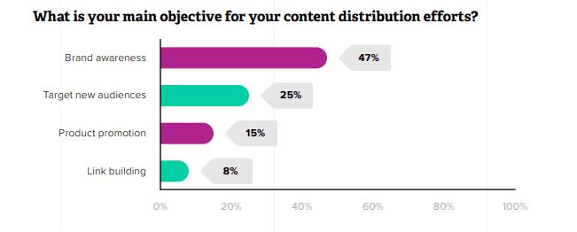 Dati state of content marketing
