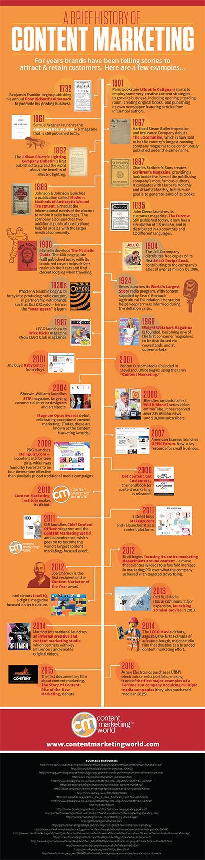 Infografica storia del content marketing
