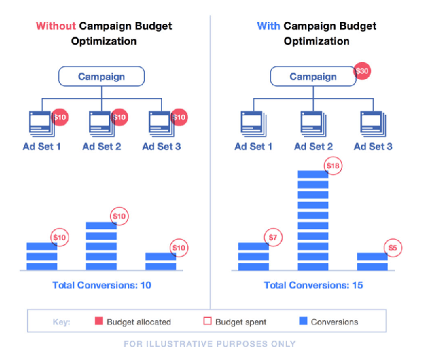 Facebook campaign budget-optimization