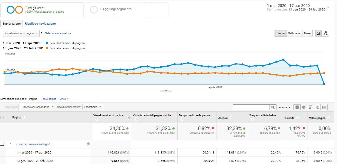 Dati Analytics