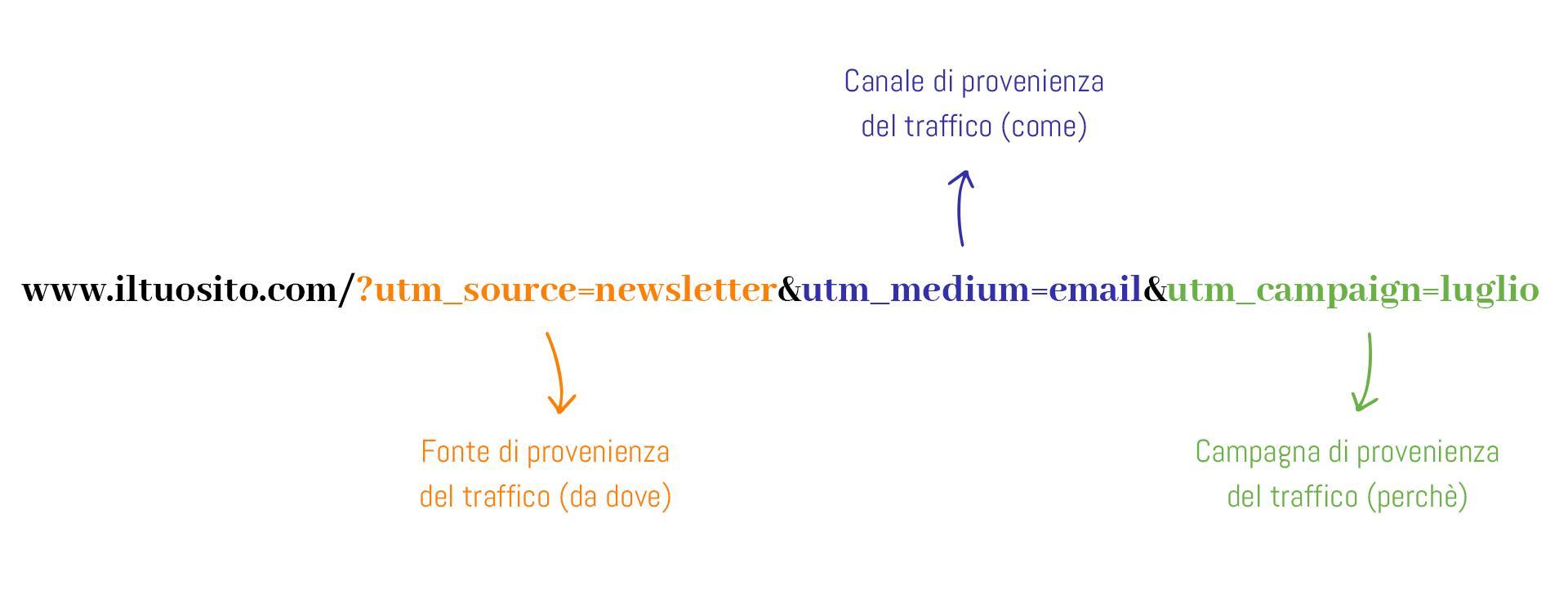 struttura di un link con parametri UTM