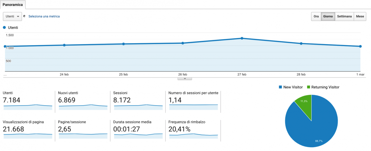kpi-google-analytics